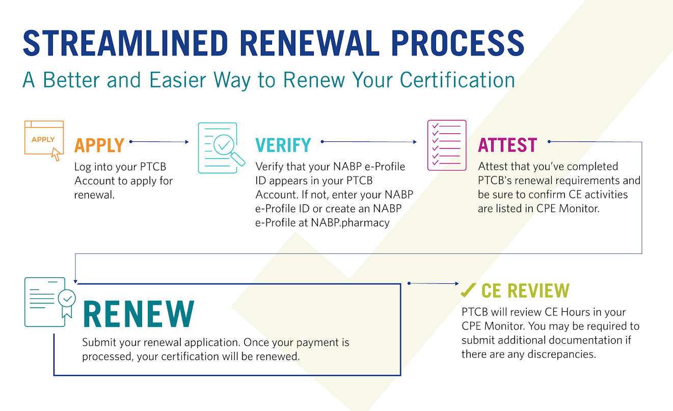 Certified Pharmacy Technician Cpht Credentials Ptcb Ptcb