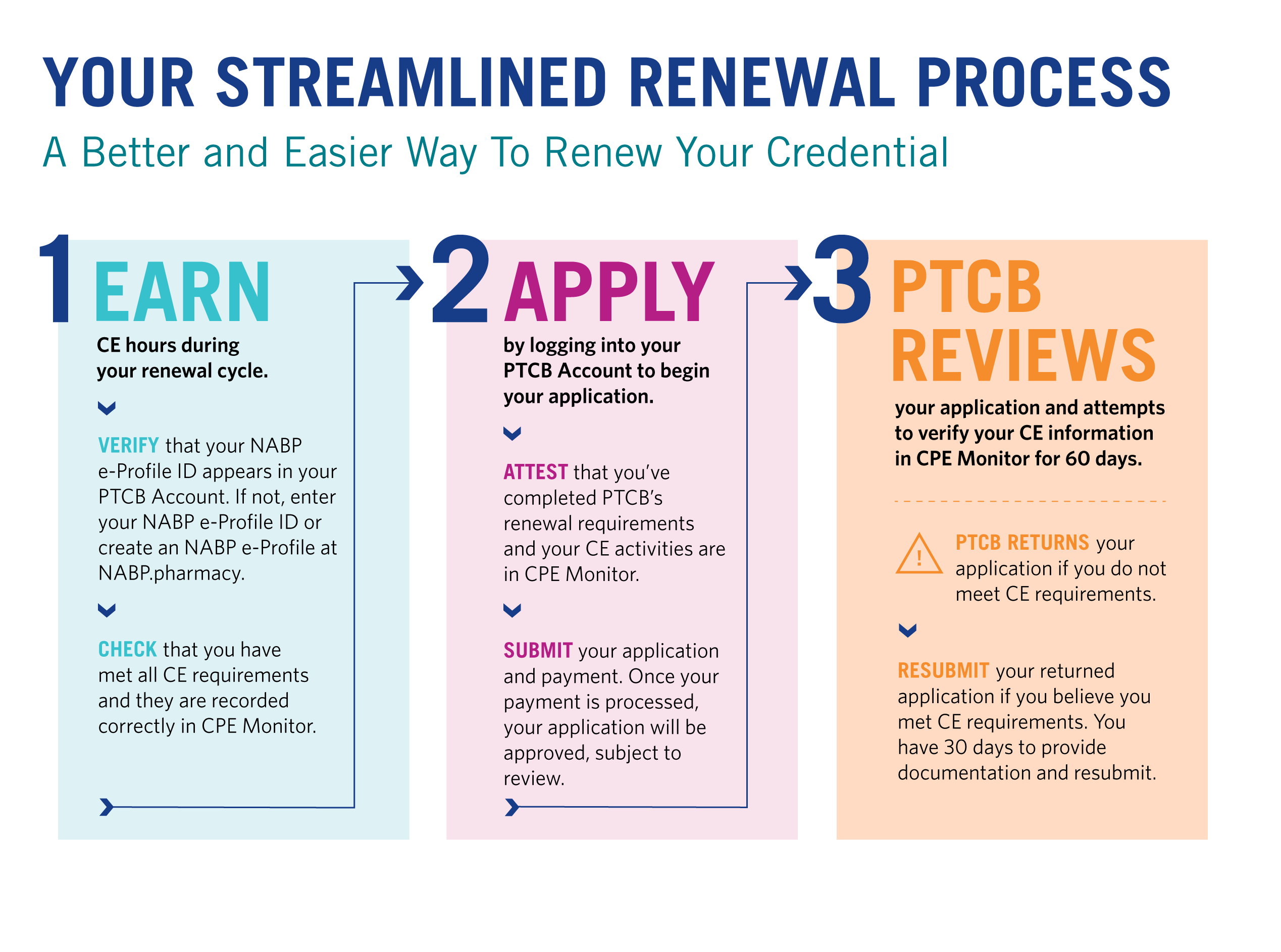 certification ptcb renew why